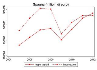 spagna-trade