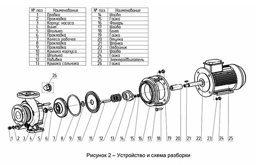 Конструктивная характеристика насосов КМ 100-65-200
