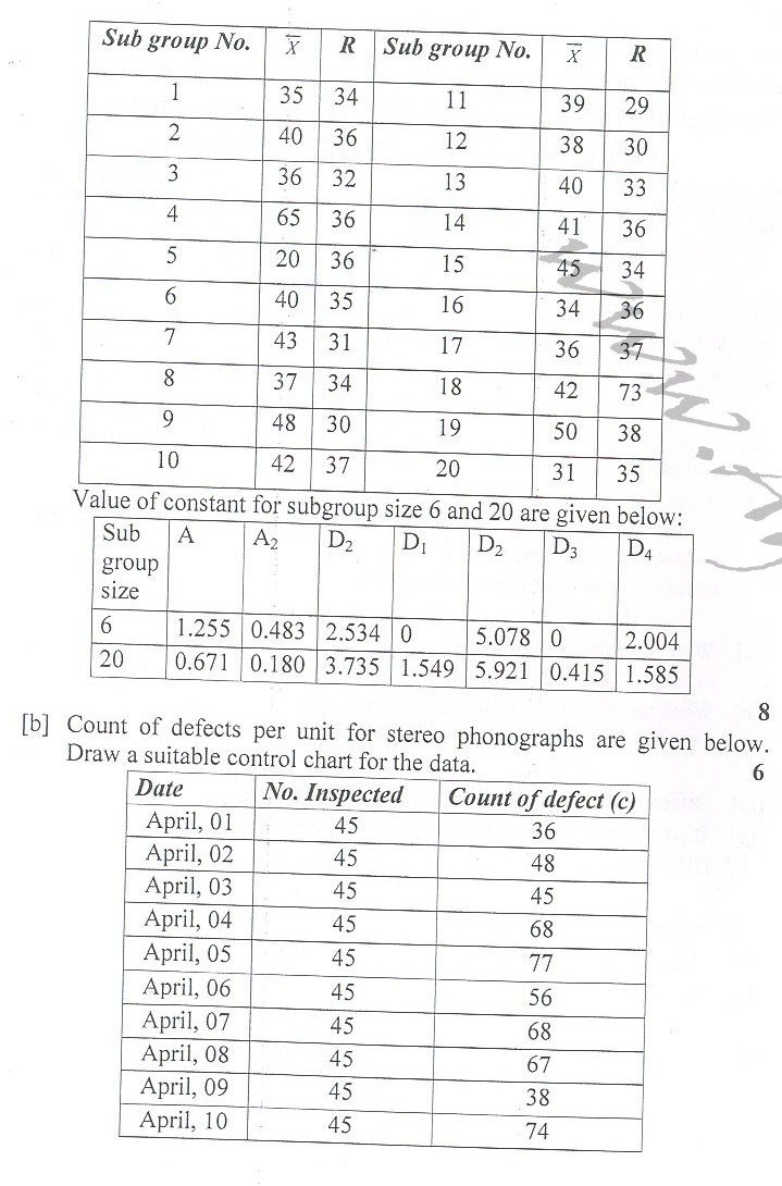 DTU Question Papers 2010 – 8 Semester - End Sem - ME-418