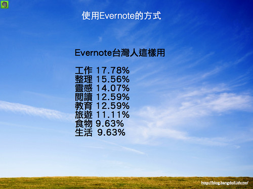 Evernote 雲端筆記本.014