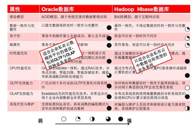 Oracle数据库与Hbase数据库