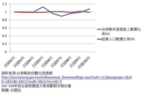 台東縣年度遊客人數,及年度就業人口數分析
