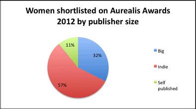 Aurealis 2012 women by publisher