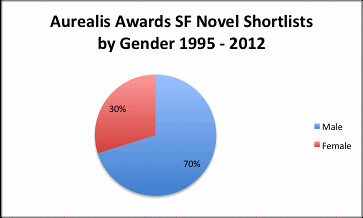 Aurealis SF novel Shortlists