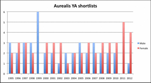 Aurealis YA shortlists column