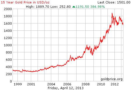 Gambar grafik chart pergerakan harga emas dunia 15 tahun terakhir per 12 April 2013