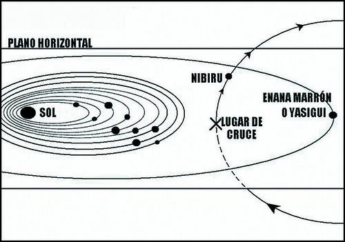 punto de cruce del plano orbital, atravesado por Nibiru, un poco diferente a la teoría de Sitchin