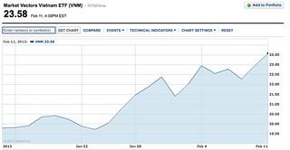 market vectors Vietnam chart