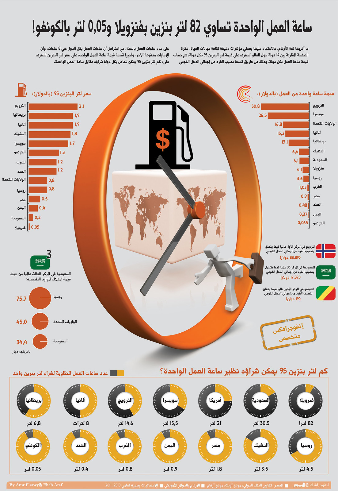 How many hours you need to work to buy one liter of gasoline?, infographic by Amr Elsawy