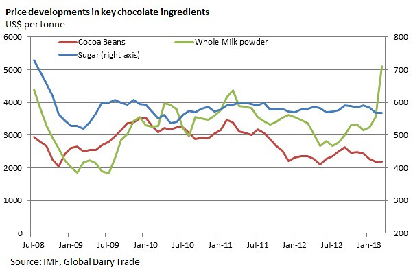 Easter egg commodity prices