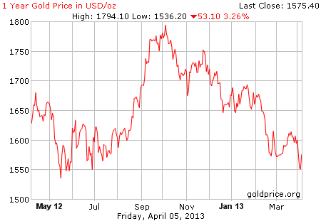 Gambar grafik image pergerakan harga emas 1 tahun terakhir per 05 April 2013