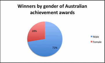 Population of Achieve Awards