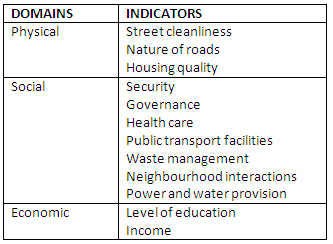 indicators rated in the study (by: Osakpolor Esosa Stephen via Geospatial World)