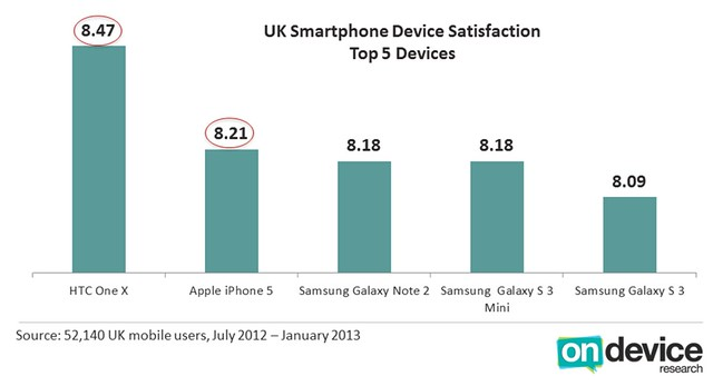 Device Sat UK