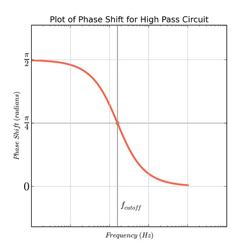 high pass phase