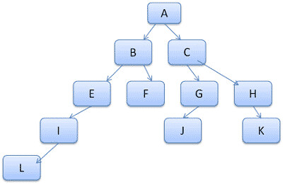 Computed Rule Tree