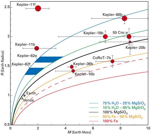 Kepler-62e e Kepler-62f - dimensioni