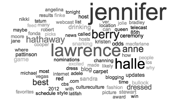 oscars_word_cloud