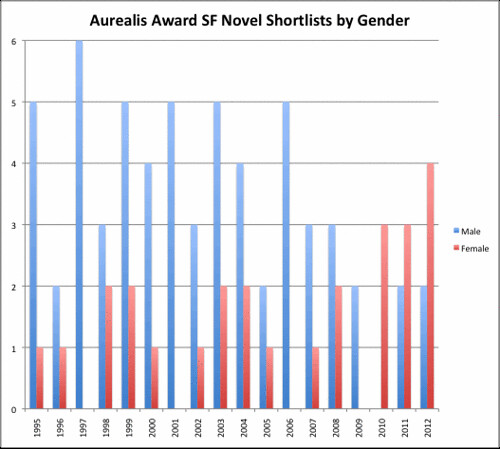 Aurealis SF Novel shortlists column