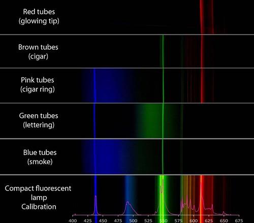 Cigar sign spectra