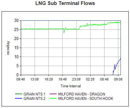 LNG gas supply graphs