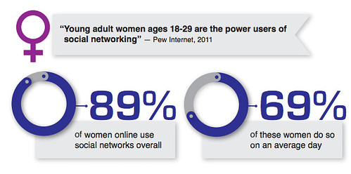 Infographic showing women's use of online media