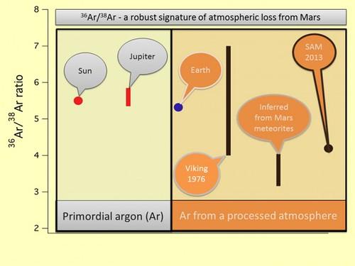 Rapporto isotopi argon-36 e argon-38
