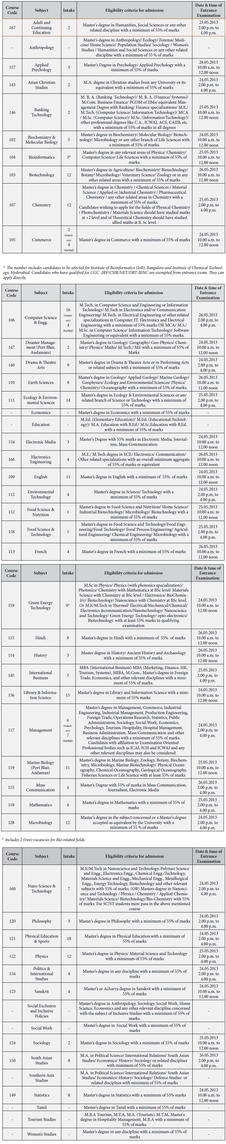 Pondicherry University Eligibility for PhD Programmes Admissions