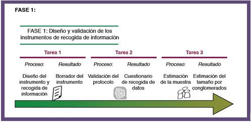 Diagrama de la Fase 1
