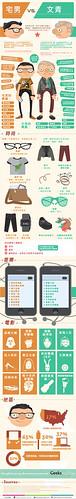 宅男vs文青[infographic 中文化] by BeamMedia