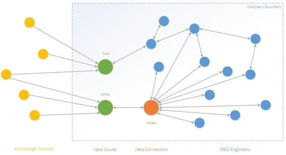 Idea-Connectors-Critical-Role-570px