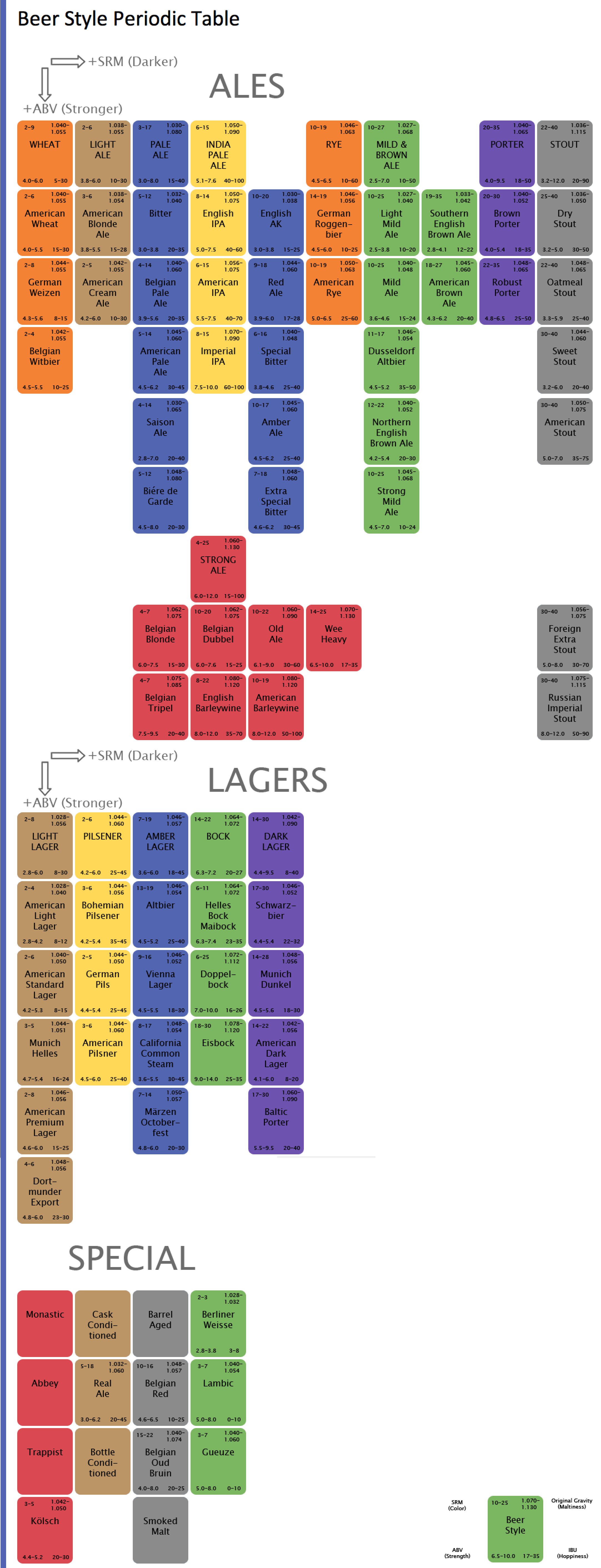 Beer style periodic table brookston beer bulletin beer style periodic table urtaz Image collections