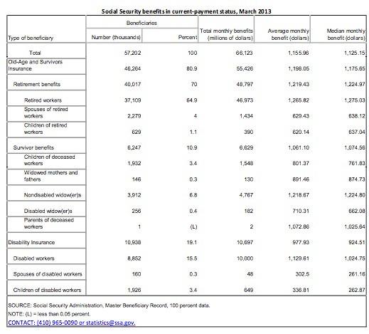 Snapshot Soc Sec stats