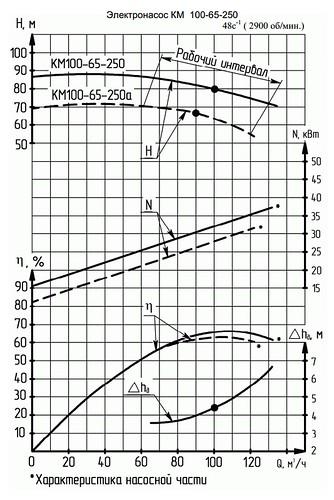 Гидравлическая характеристика насосов КМ 100-65-250а