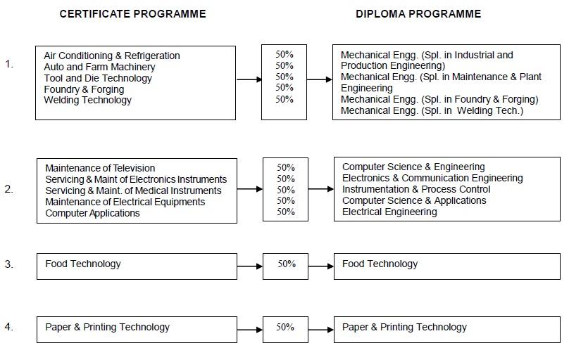SLIET Entrance Test 2014 Diploma Programme (SET-II)