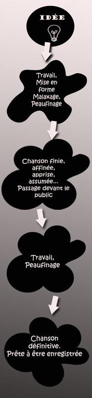 Gestation-Chanson