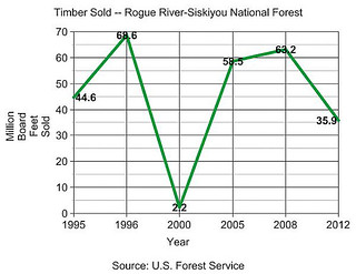 Rogue River-Siskiyou National Forest Lumber Sales-1-2