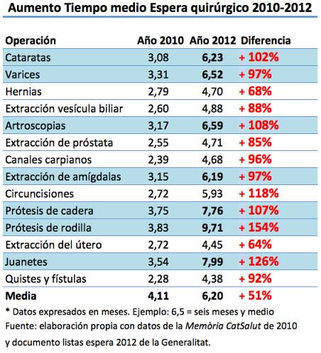 Gràfic comparatiu de l´augment del temps d´espera quirúrgic període 2010-2012 a la sanitat pública catalana #lesllistesdeboí