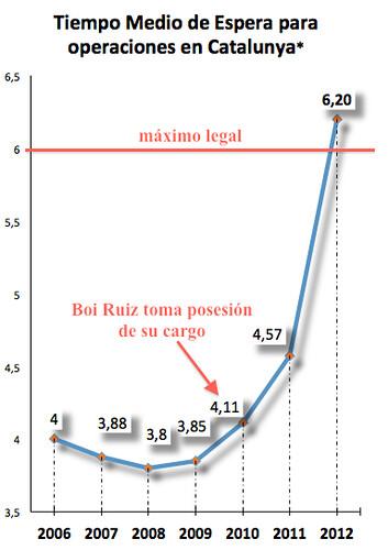gràfic del temps mig augment llistes d´espera a Catalunya #lesllistesdeboí