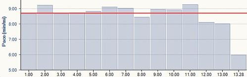 CLS-Half-1mSplits