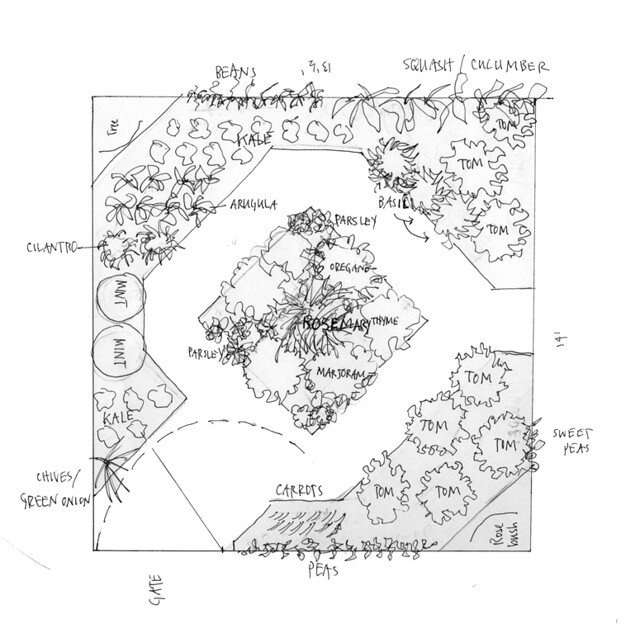 Food Garden Plan - Proposal 2