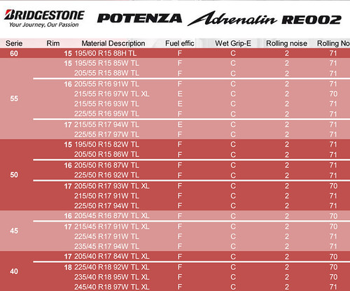 Tabla Medidas Neumático Bridgestone Potenza Adrenalin RE002 2013