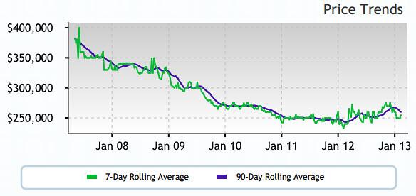 Altos Price Trend 97008