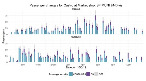 Passenger changes for Castro at Market stop: SF MUNI 24-Divis by galaxygoo1
