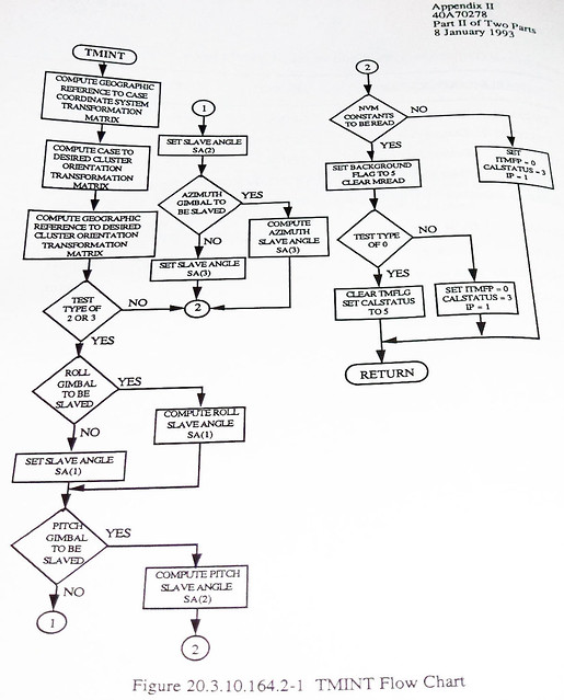 Advanced Cruise Missile Flow Chart 73 Flickr Photo