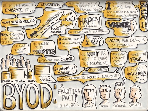 "Sketchnotes from @MoMoLondon ""BYOD: A Faustian Pact?"" 15 April 2013"