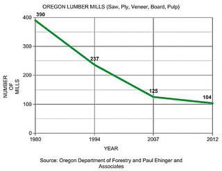 Oregon Lumber Mills-1