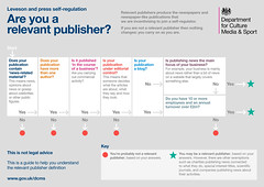 Leveson and press self-regulation: are you a relevant publisher?