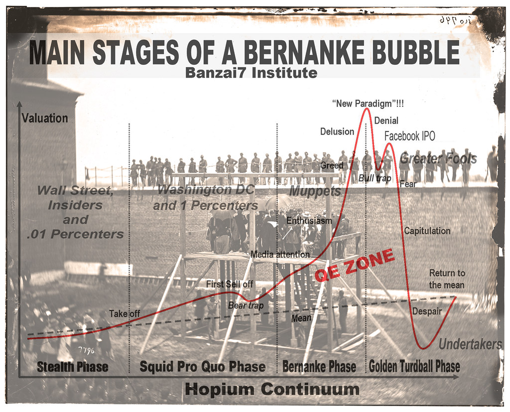 MAIN STAGES OF BERNANKE BUBBLE