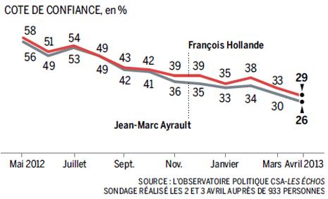 13d05 LMonde Impopularidad record de Hollande